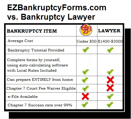 free forms for bankruptcy